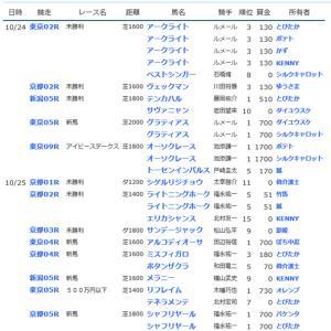 ☆【YOG2020】POG結果21☆