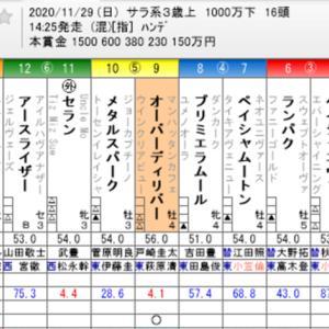 ☆WIN5 No. 526+ジャパンカップ他☆