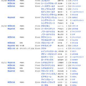 ☆【YOG2020】POG結果32☆