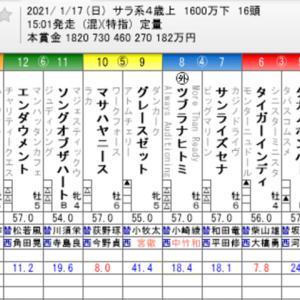 ☆WIN5 No. 535+京成杯他☆