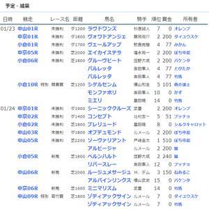 ☆【YOG2020】POG結果34☆