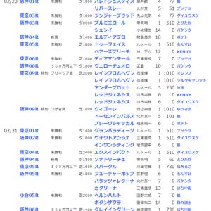 ☆【YOG2020】POG結果38☆