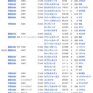 ☆【YOG2020】POG結果51☆