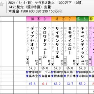 ☆WIN5 No. 555+安田記念他☆