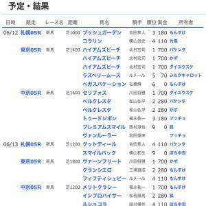 ☆【YOG2021】POG結果2☆