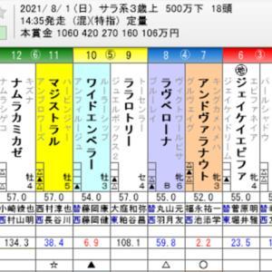 ☆WIN5 No. 563+クイーンステークス他☆