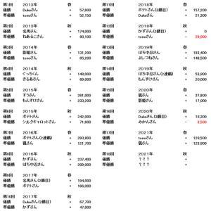 ☆第18回G1予想大会参加者募集&炎の13番勝負(秋)参加者募集☆