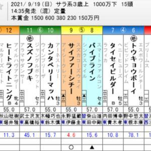 ☆WIN5 No. 570+ローズステークス他☆