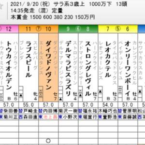 ☆WIN5 No. 571+セントライト記念他☆