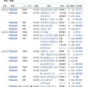 ☆【YOG2021】POG結果16☆