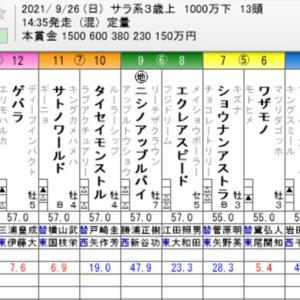 ☆WIN5 No. 572+オールカマー他☆