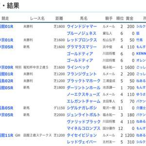 ☆【YOG2019】POG結果8☆