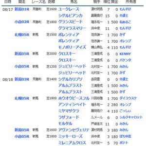☆【YOG2019】POG結果12☆