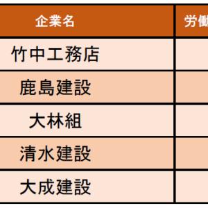 建設業界の「労働時間の満足度が高い企業ランキング」発表