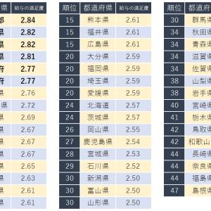 職場の給与に関する満足度が高い都道府県ランキング