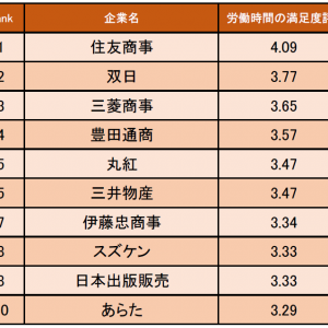 商社・卸売業界の「労働時間の満足度が高い企業ランキング」発表