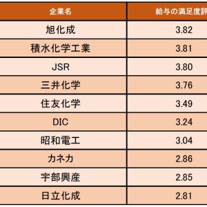 化学業界の「給与の満足度が高い企業ランキング」発表
