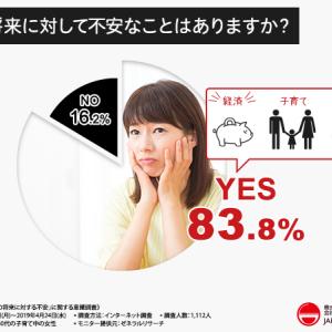 「子育てママの将来に対する不安」に関する意識調査