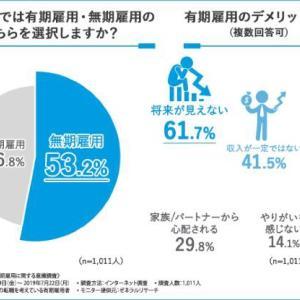 61.7%の方が「有期雇用は将来が見えない」と回答