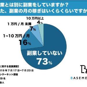 73%の人が副業していない