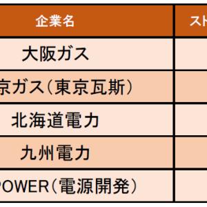 電力・ガス業界の「ストレス度の低い企業ランキング」発表