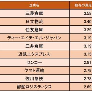 物流・倉庫業界の「給与の満足度が高い企業ランキング」発表