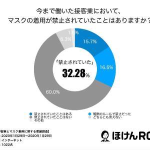 マスクの着用が禁止されている接客業は32.28%?