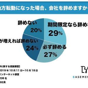「地方転勤するくらいなら退職してやる」という人が27%
