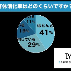41%が有給休暇をほとんど使用できていないと回答