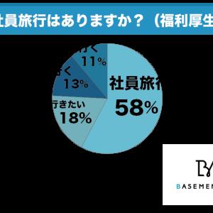 社員旅行は必要ないが58%