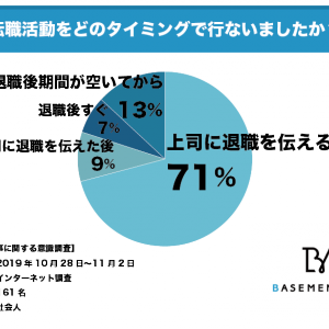 社会人の71%が上司に退職を伝える前に転職活動を始めている
