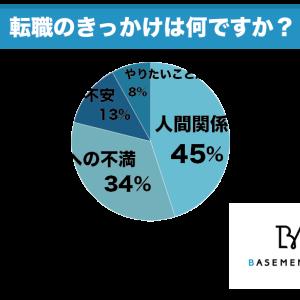 45%が人間関係のトラブルをきっかけに転職を決めている