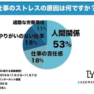 社会人の53%は人間関係からストレスを受けていると回答