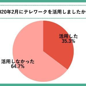 テレワークを許可されても約40%が活用せず