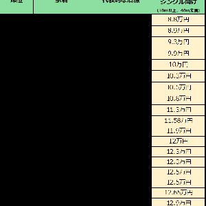 渋谷区の家賃相場が安い街(駅)ランキング(シングル向け)発表