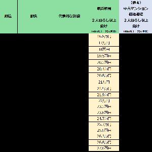 渋谷区の家賃相場が安い街(駅)ランキング(2人暮らし以上向け)発表