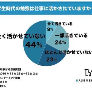 社会人の44%が学生時代の勉強を仕事に全く活かせていないと回答