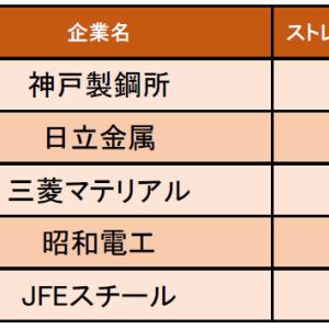 鉄鋼・金属業界の「ストレス度の低い企業ランキング」発表