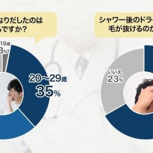 70%以上の男性が20〜30代で薄毛の悩みに直面