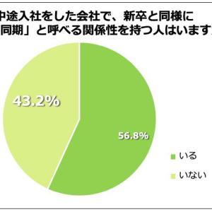 中途入社でも「同期」は良い相談相手66.7%