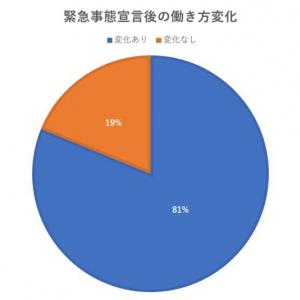 在宅ワーク(リモート業務)8割が「肯定的」と回答