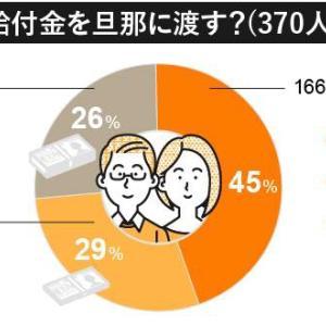 お小遣い男性の約半数は給付金10万円を妻から貰えないという結果が