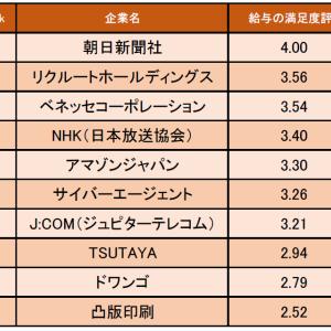 マスコミ業界の「給与の満足度が高い企業ランキング」発表