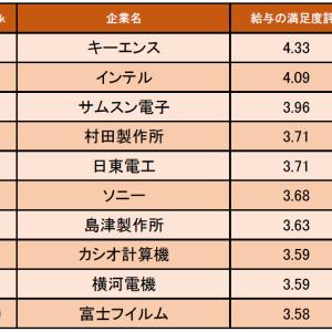 精密機器業界の「給与の満足度が高い企業ランキング」発表