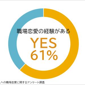 職場恋愛をしたことがある人は61%