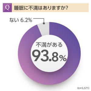 睡眠への不満は93.8%!第7回 睡眠に関する調査