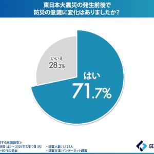 東日本大震災前後での「防災」に関する意識調査