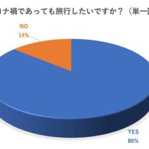 約9割が旅行したいと思うが実際に旅行予定がある大学生は1割