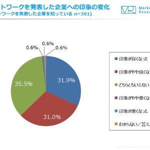 6割以上がリモートワーク導入を発表した企業に対して印象が良くなったと回答
