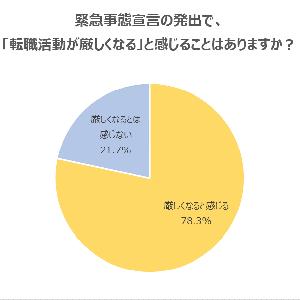 緊急事態宣言の発出で「転職活動が厳しくなる」と感じている20代が78.3%